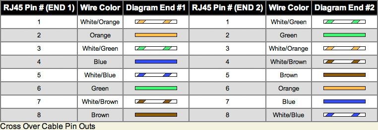 t568a wiring diagram twitcane