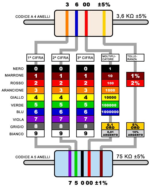Lezioni Di Laboratorio Di Elettronica Uso Del Multimetro Misurare La Resistenza Elettrica