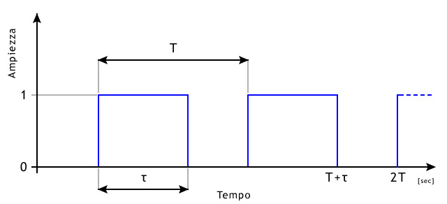 Frequency Duty Cyclel Generatore di segnale ad onda quadra LCD PWM Pulse