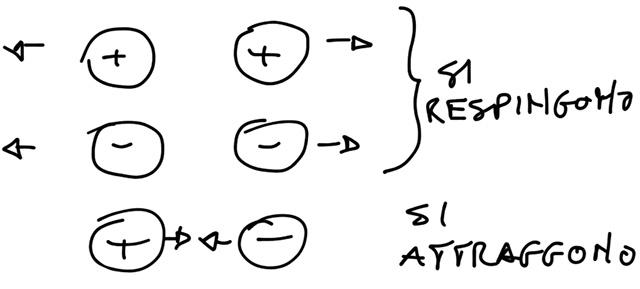 forza-elettrostatica