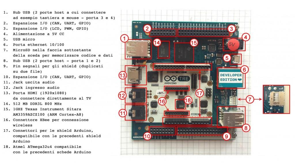 Arduino 3 - mappa della scheda